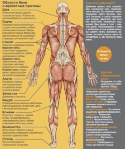 Психосоматика мышечных спазмов.